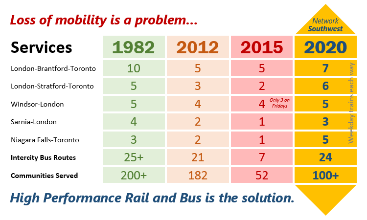 Loss of mobility is a problem. High Performance Rail and Bus is the solution.